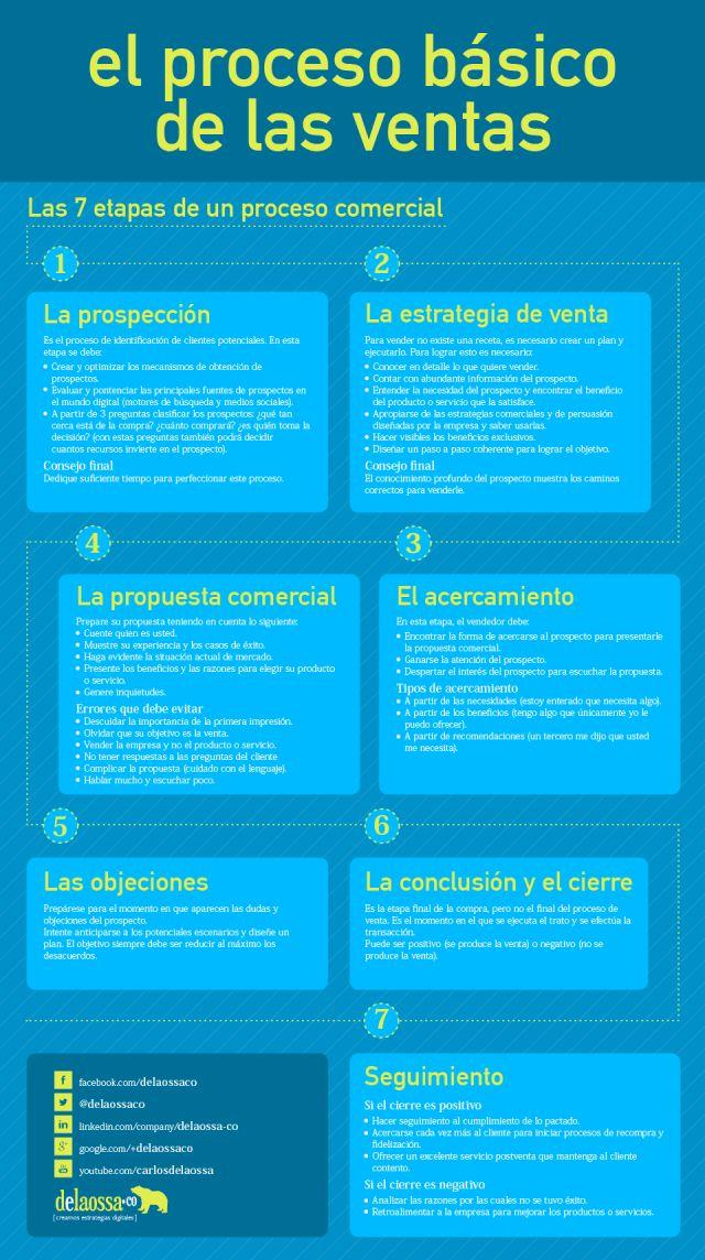 infografia 5 Cris Urzua Ventas